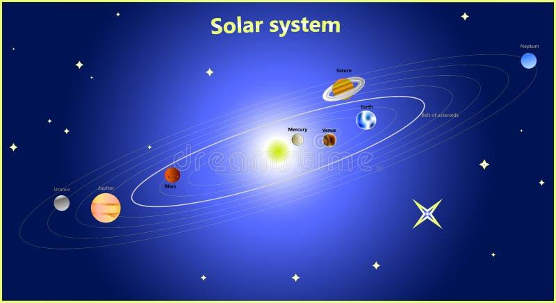 Dessin schématique du système solaire illustration stock