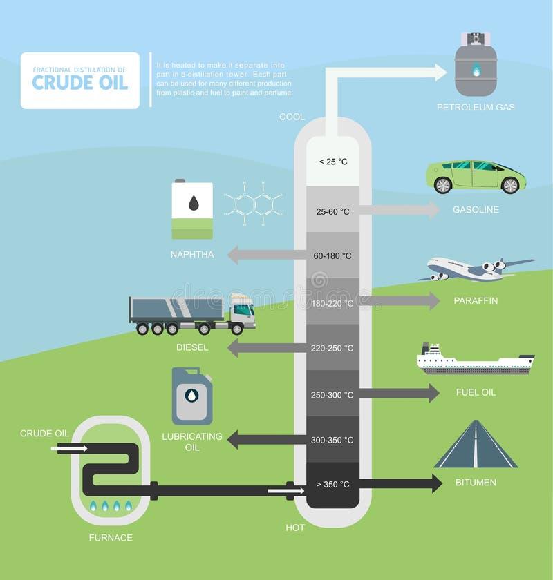 Destilação fracionária do diagrama do óleo bruto ilustração royalty free