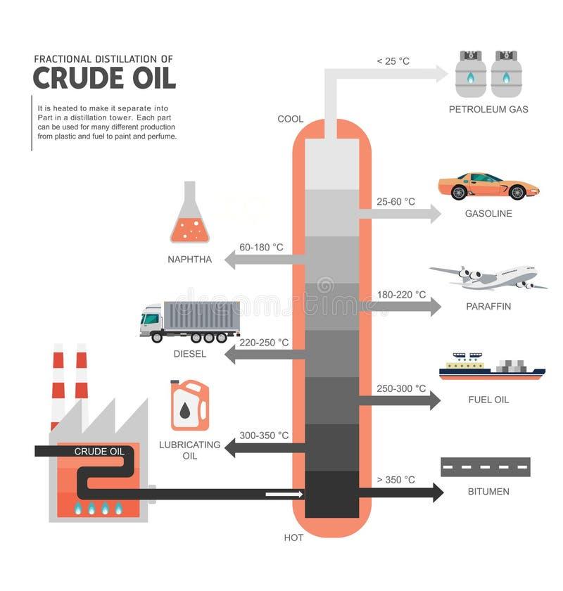 Destilación fraccionada del diagrama del petróleo crudo ilustración del vector