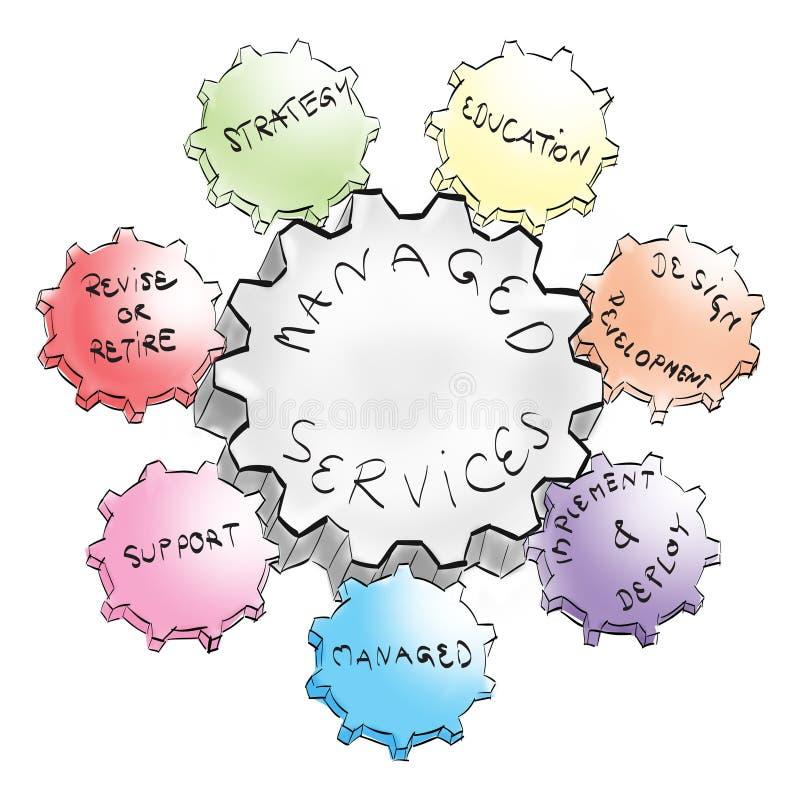 det hanterade affärskugghjulet utför service framgång vektor illustrationer