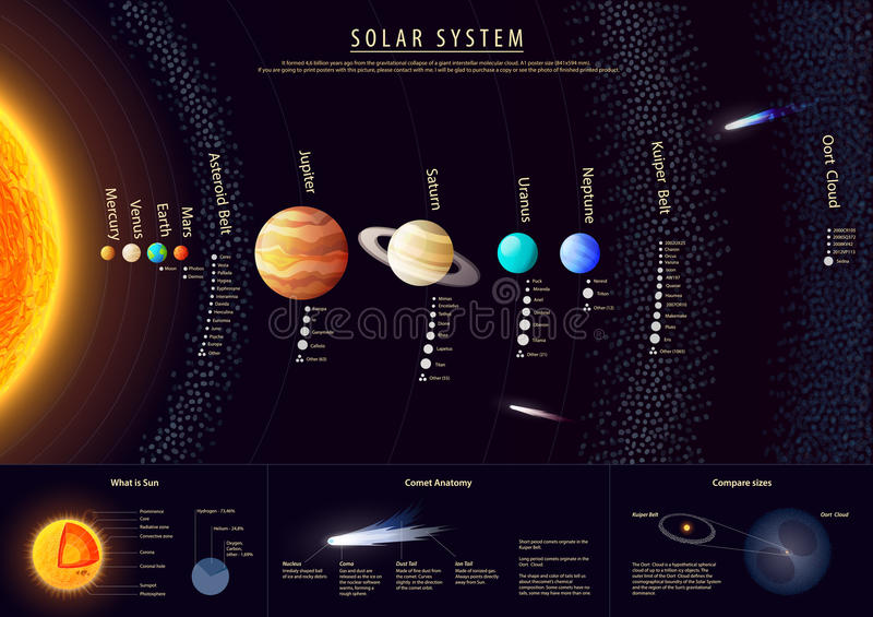 Detailed Solar system poster with scientific royalty free illustration