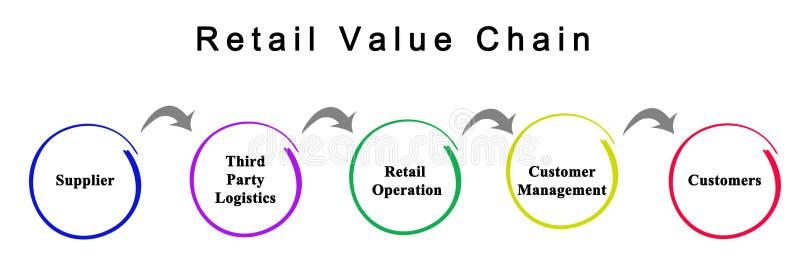 Detaliczny łańcuch wartości ilustracji