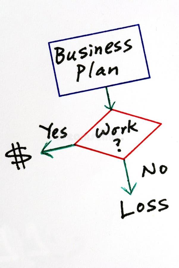 Determine o negócio fazer ou perder o dinheiro imagens de stock royalty free