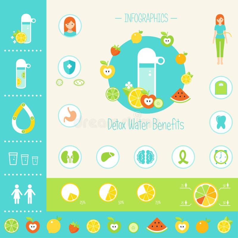 Detoxificationvattenfördelar för vård- Infographics beståndsdelar vektor illustrationer