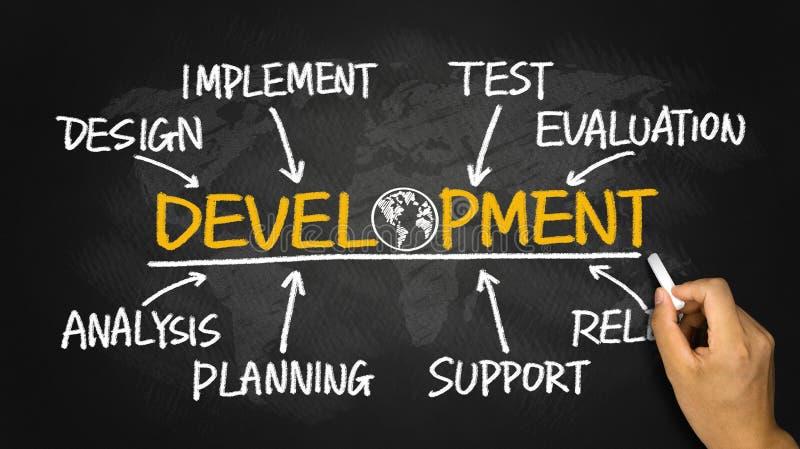 Development flowchart. Development concept flowchart hand drawing on blackboard royalty free stock images