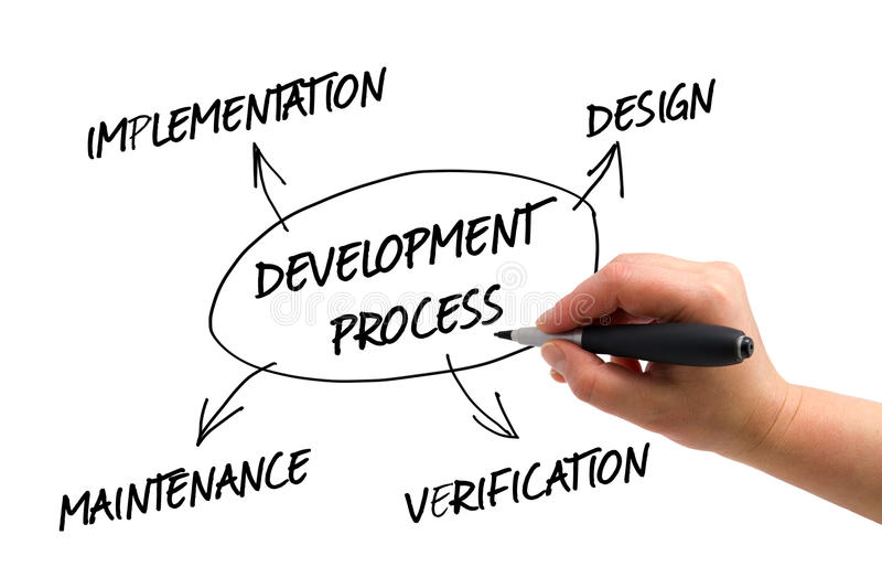 Development Process. Illustration of a hand drawing Development Process graph stock images