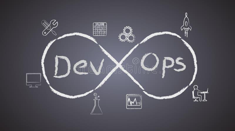 DevOps的概念在黑板背景的,说明软件开发的过程,并且操作运作一起达到 库存例证