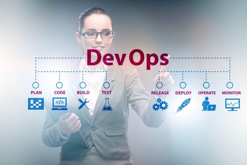 DevOps software development IT concept royalty free stock image