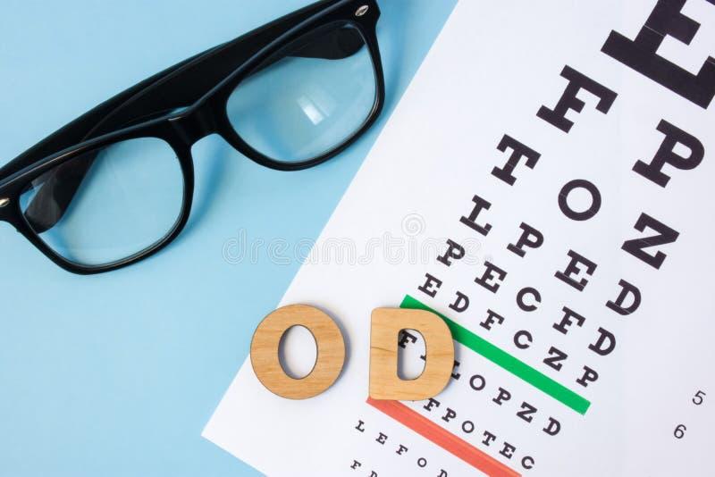 Dextra för förkortningsOD-oculus i oftalmologi och optometry i latin, högert öga för hjälpmedel Undersökning, behandling eller va fotografering för bildbyråer