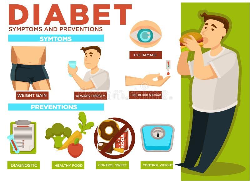 Diabet zapobiegań i objawów osoby łasowania plakata wektor royalty ilustracja
