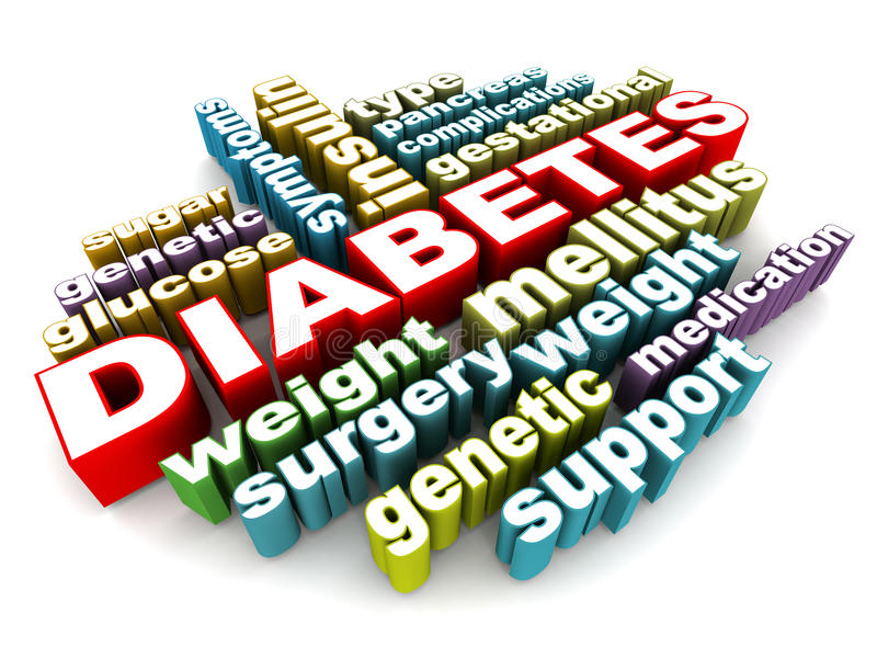 Diabetes. Related words like weight mellitus insulin etc