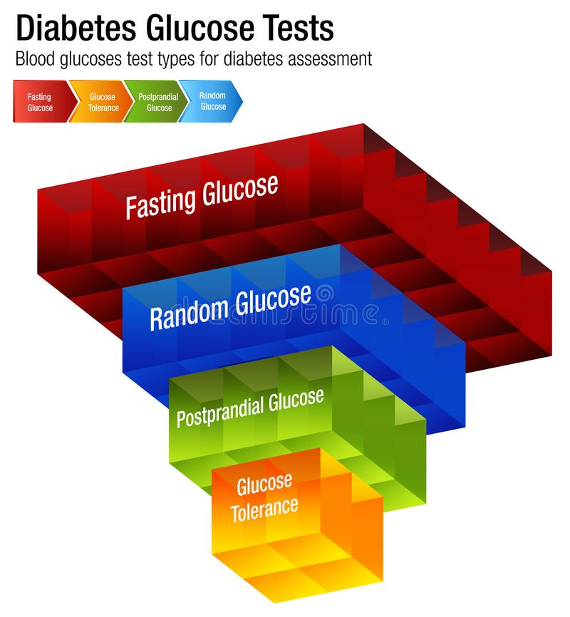 Diabetes Blood Glucose Test Types Chart. An image of a Diabetes Blood Glucose Test Types Chart stock illustration