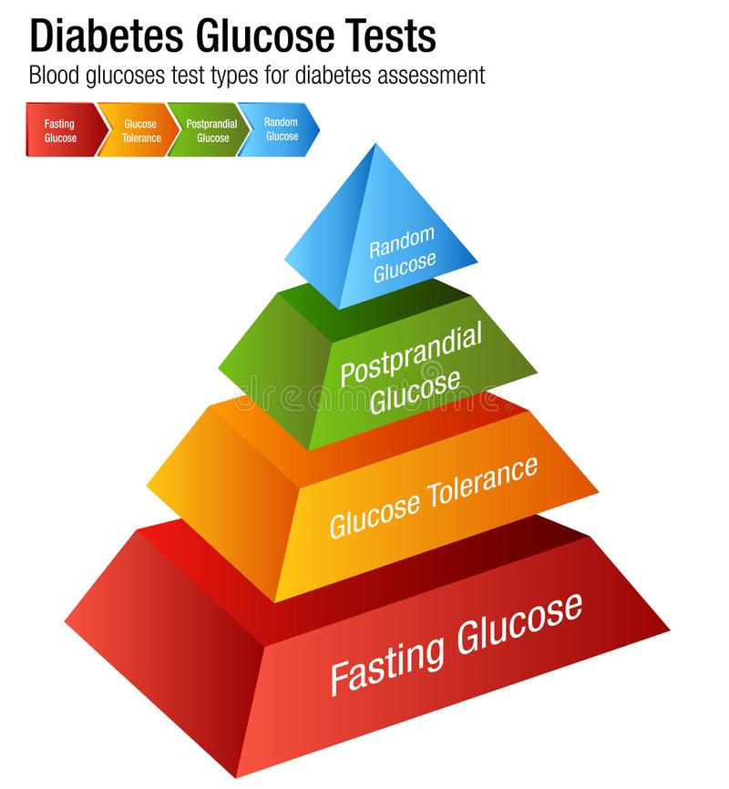 Diabetes Blood Glucose Test Types Chart. An image of a Diabetes Blood Glucose Test Types Chart vector illustration