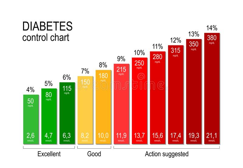 Diabetes control chart. for a diabetic maintaining an acceptable blood sugar level is key to staying healthy stock illustration
