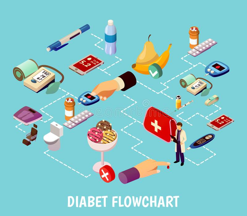 Diabetes Control Isometric Flowchart. On turquoise background with blood test for sugar measuring, medications, food vector illustration royalty free illustration