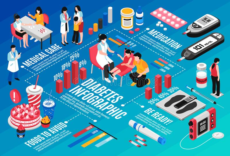 Diabetes Isometric Infographic royalty free illustration