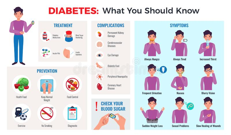Diabetes Infographic Set royalty free illustration