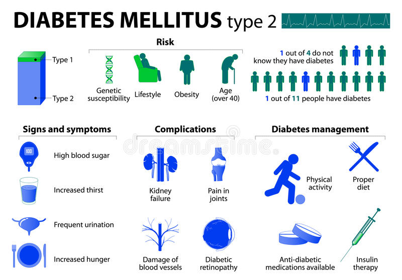 Diabetes mellitus type 2 vector illustration