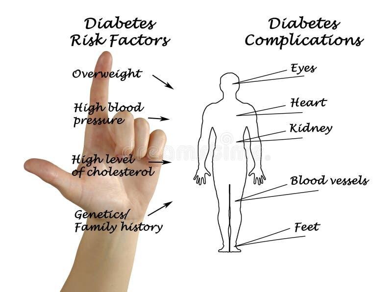 Diabetes royalty free stock photos