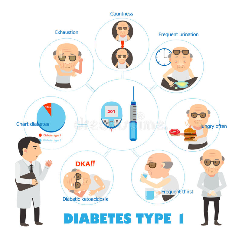 Diabetes type 1 royalty free illustration