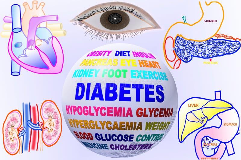 Diabetes verwante sleutelwoordenbol met menselijk lichaamsdeel stock illustratie