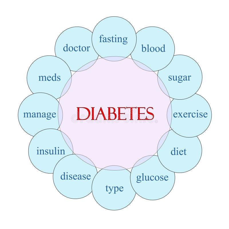 Diabetes-Wort-Konzept-Rundschreiben-Diagramm vektor abbildung