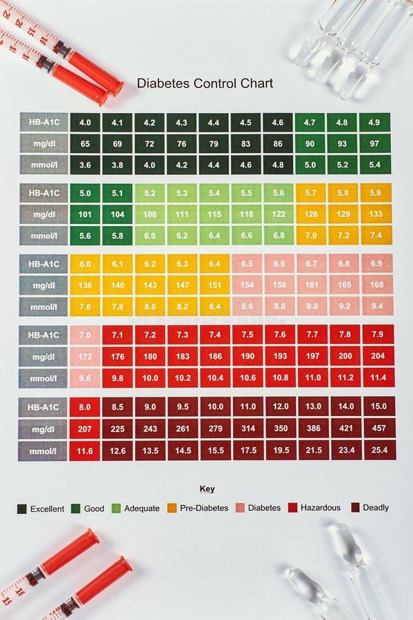 DiabetesKontrollkarte lizenzfreie stockbilder