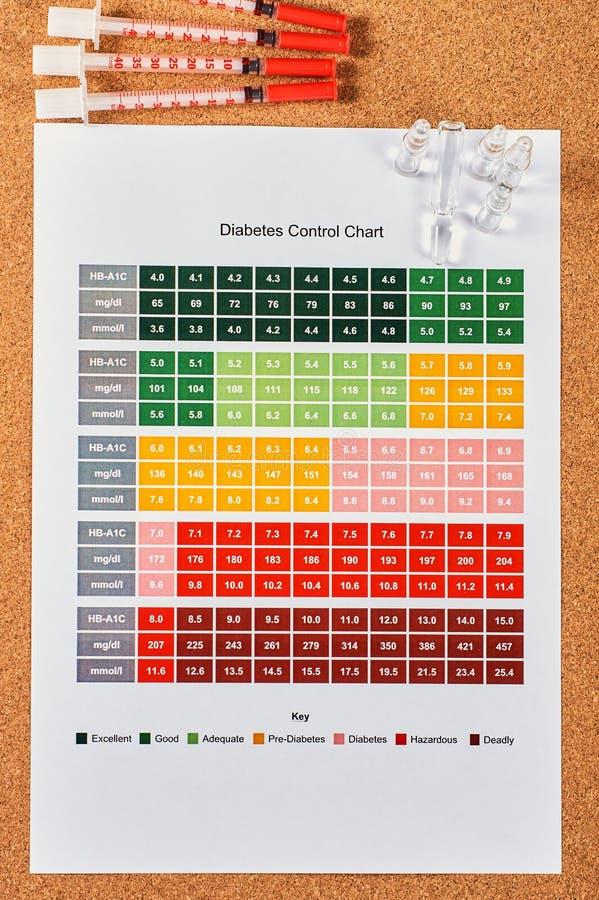 DiabetesKontrollkarte lizenzfreie stockfotografie