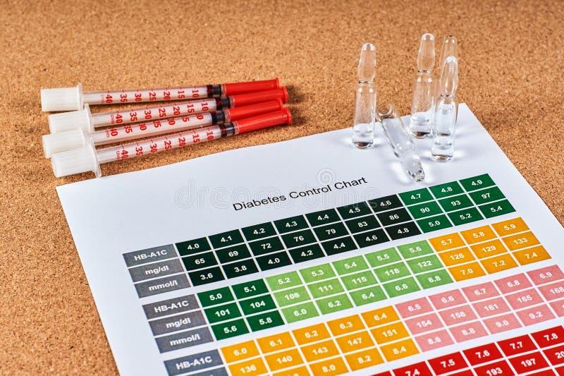 DiabetesKontrollkarte lizenzfreies stockbild