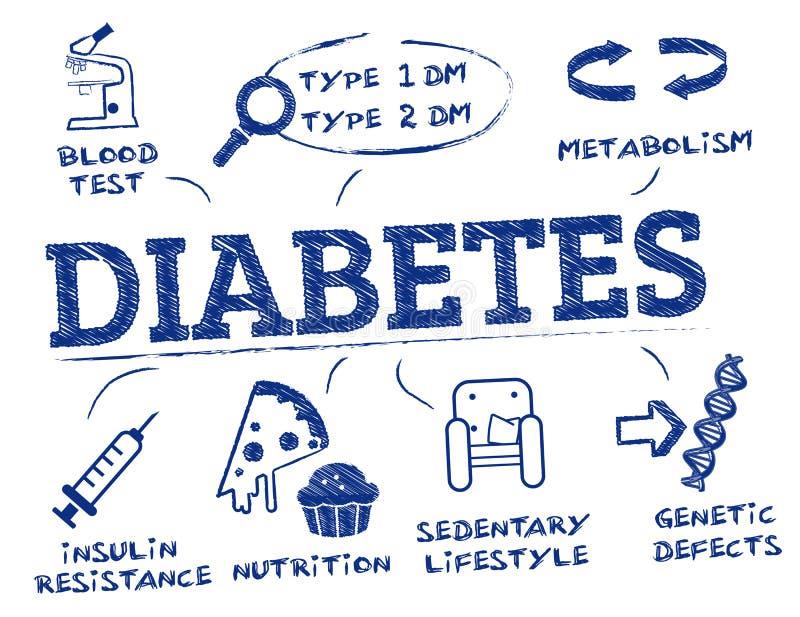 Diabeteskonzeptgekritzel stock abbildung