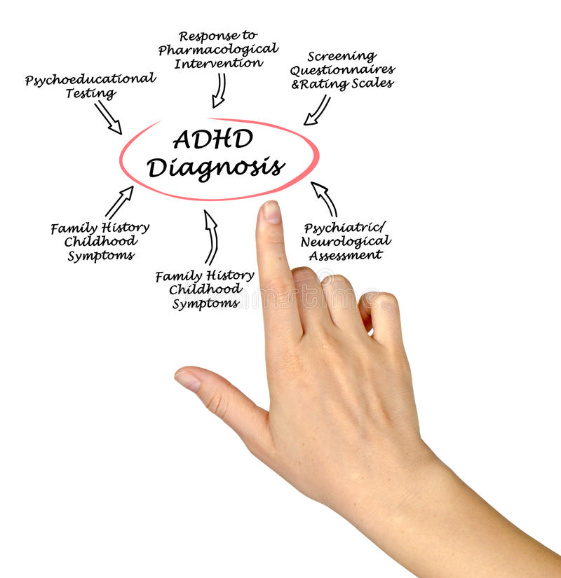 Diagnóstico de ADHD imagem de stock
