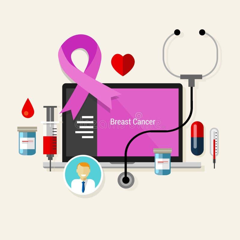 Diagnos för medicin för kemoterapi för bröstcancerbehandling medicinsk stock illustrationer