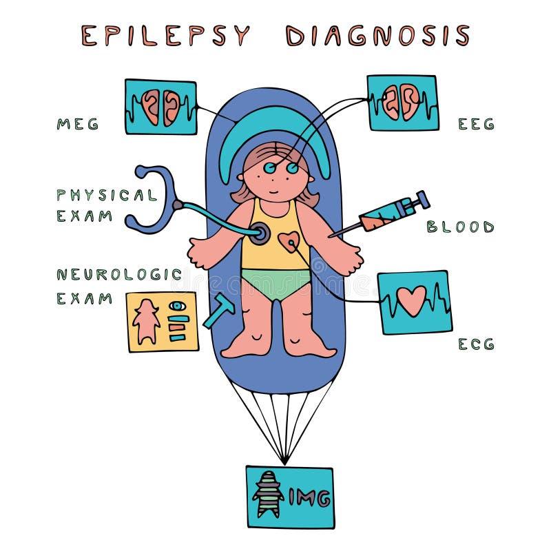 Diagnostic d'épilepsie d'enfants illustration de vecteur