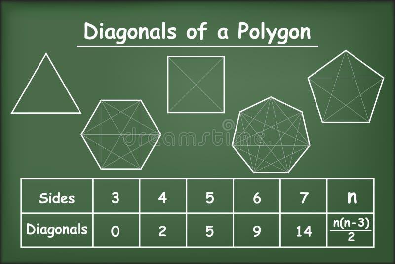 Diagonalen van de veelhoeken op groen bord royalty-vrije illustratie