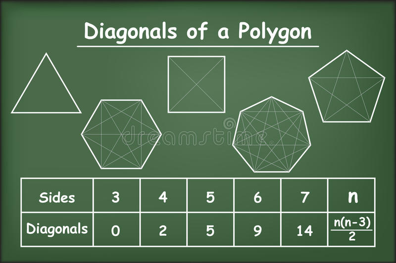 Diagonals of the polygons on green chalkboard. Vector royalty free illustration