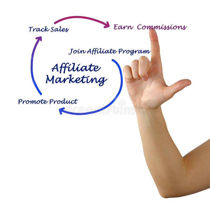 Diagram of Affiliate marketing. A diagram of Affiliate marketing royalty free stock image
