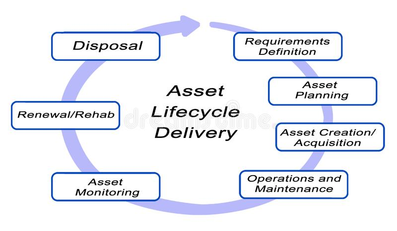 Asset Lifecycle Delivery. Diagram of Asset Lifecycle Delivery royalty free illustration