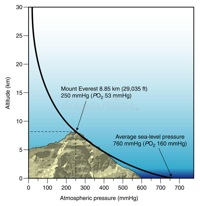 Diagram of atmospheric pressure vs altitude. Graph to show the difference in atmospheric pressure at different altitudes stock illustration
