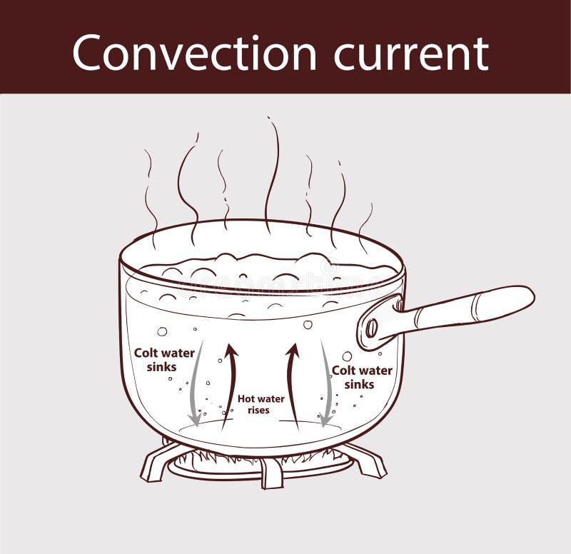 Diagram att illustrera hur värme överförs i en kokande kruka stock illustrationer