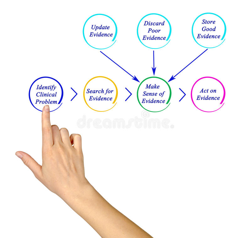 Diagram av EBP arkivfoto