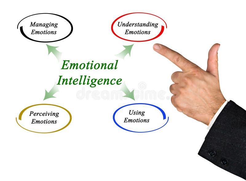 Diagram av emotionell intelligens royaltyfri fotografi
