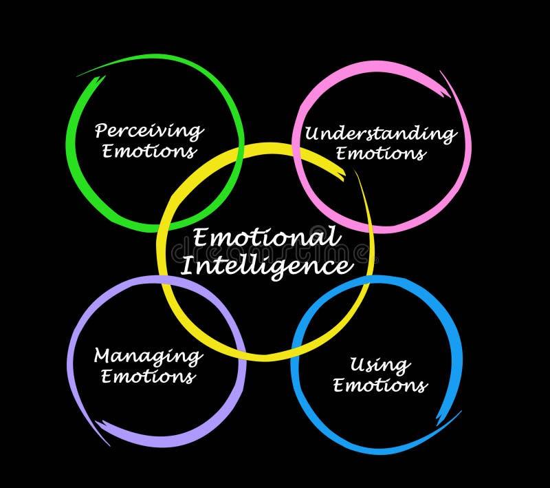 Diagram av emotionell intelligens vektor illustrationer