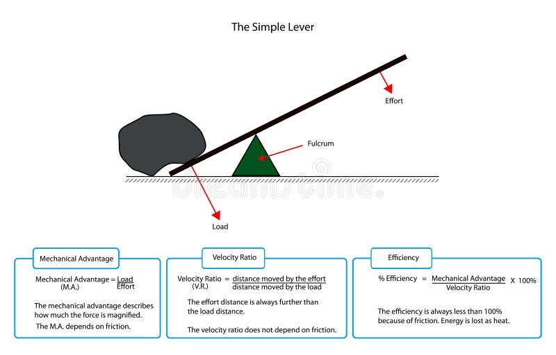 Diagram av en enkel spak stock illustrationer
