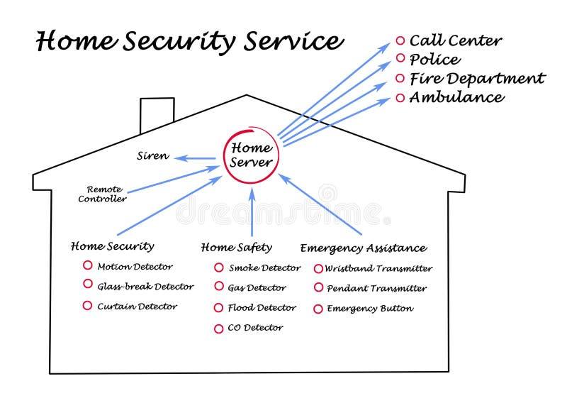 Diagram av energisäkerhet stock illustrationer