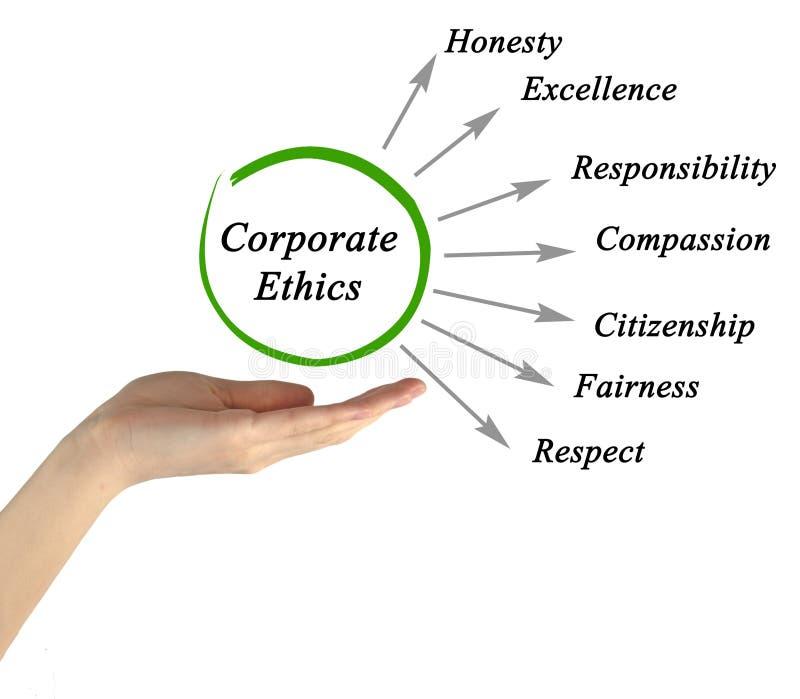 Diagram av företags etik royaltyfri bild