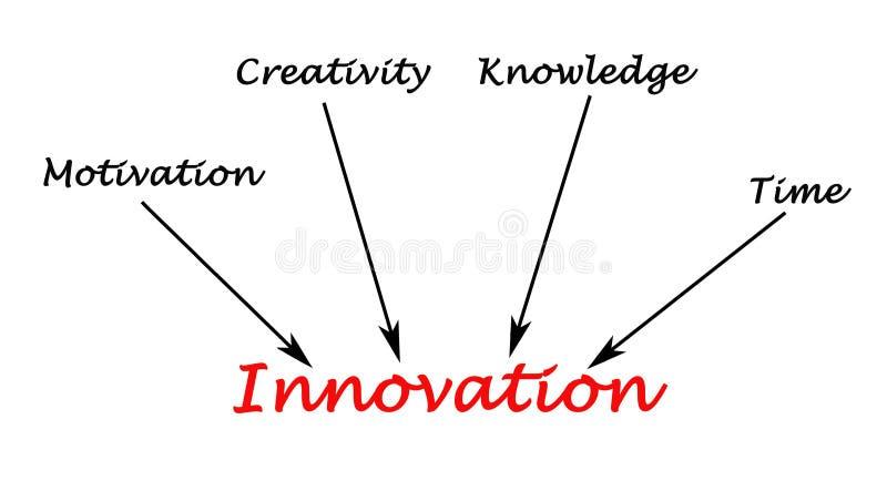 Diagram av innovation stock illustrationer