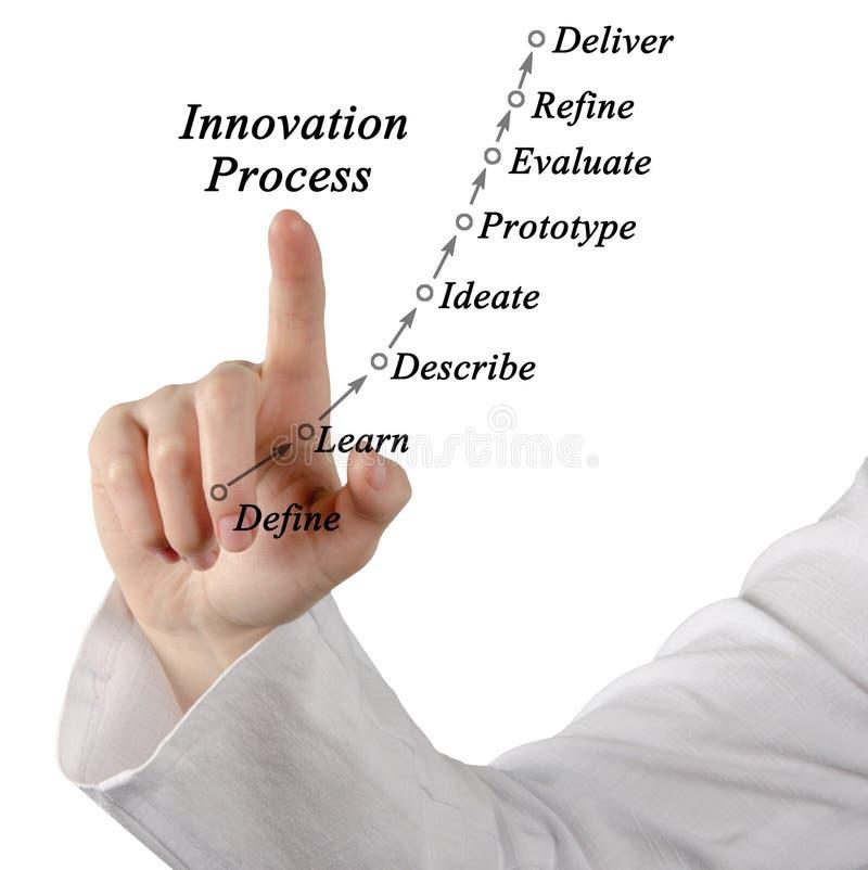Diagram av innovationprocessen arkivfoto
