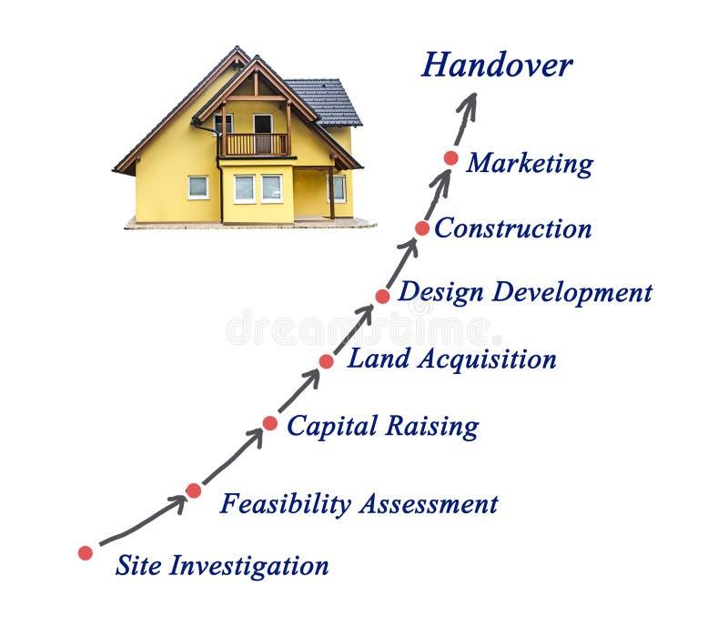 Diagram av konstruktionsprocessen royaltyfria bilder