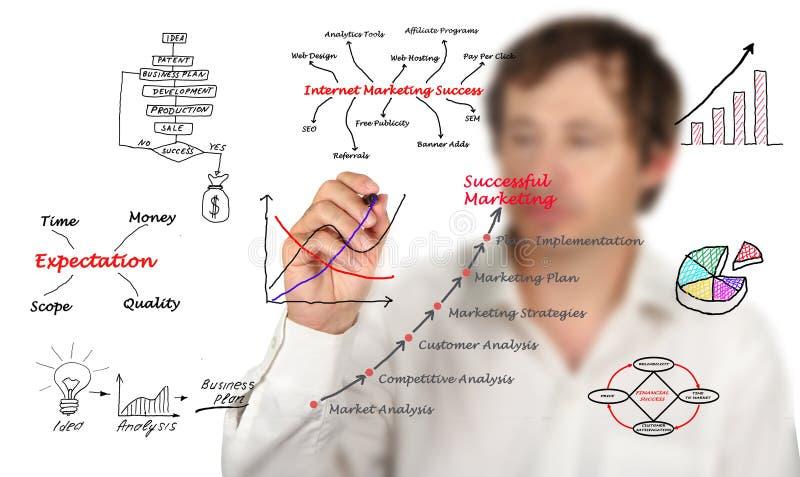 Diagram av marknadsföringen arkivfoton