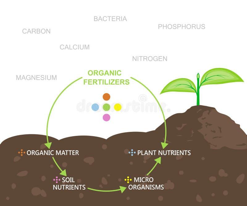 Diagram av näringsämnar i organiska gödningsmedel royaltyfri illustrationer